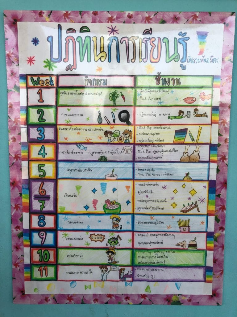 Problem-Based Learning: What This School in Rural Thailand Is Getting Right